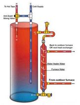 Domestic Hot Water Heat Exchanger
