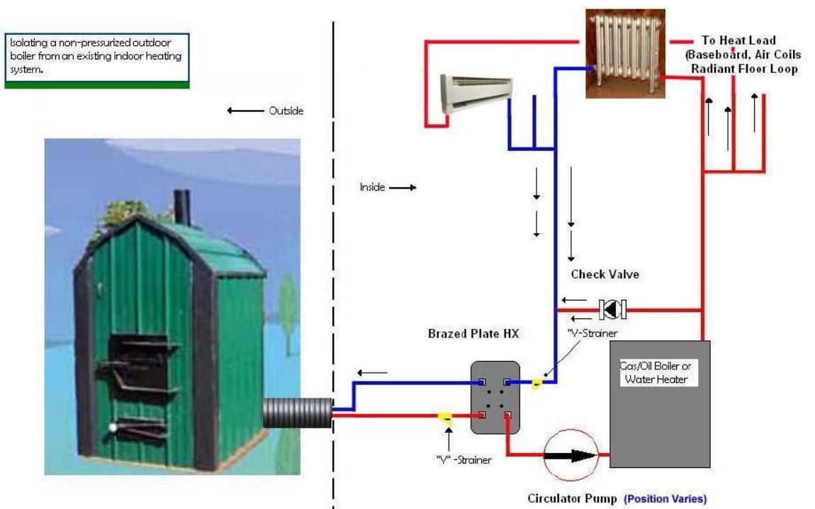 how to hook up hot water tank to wood stove Outdoor wood burning furnaces from are simple to hook into we provide a water-to-water heat exchanger to pre-heat the water going into your hot water tank.