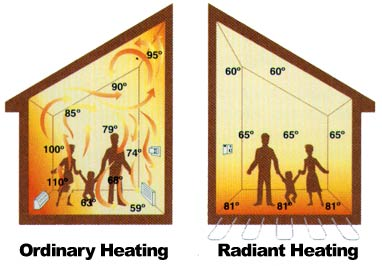 Forced Air vs. Radiant Heating